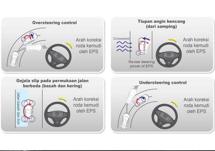 Motion-Adaptive-EPS-VSA-honda-hrv