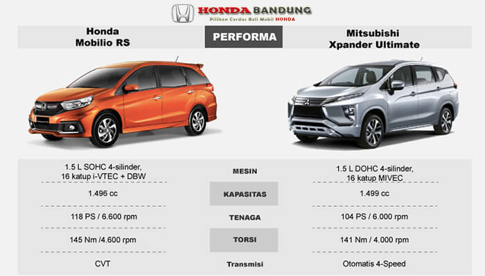 Komparasi Mobilio RS vs Xpander Ultimate > MESIN