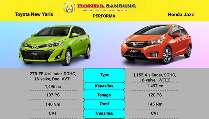 PerformaHonda Jazz vs Toyota Yaris